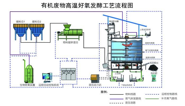 有机肥发酵罐工艺流程